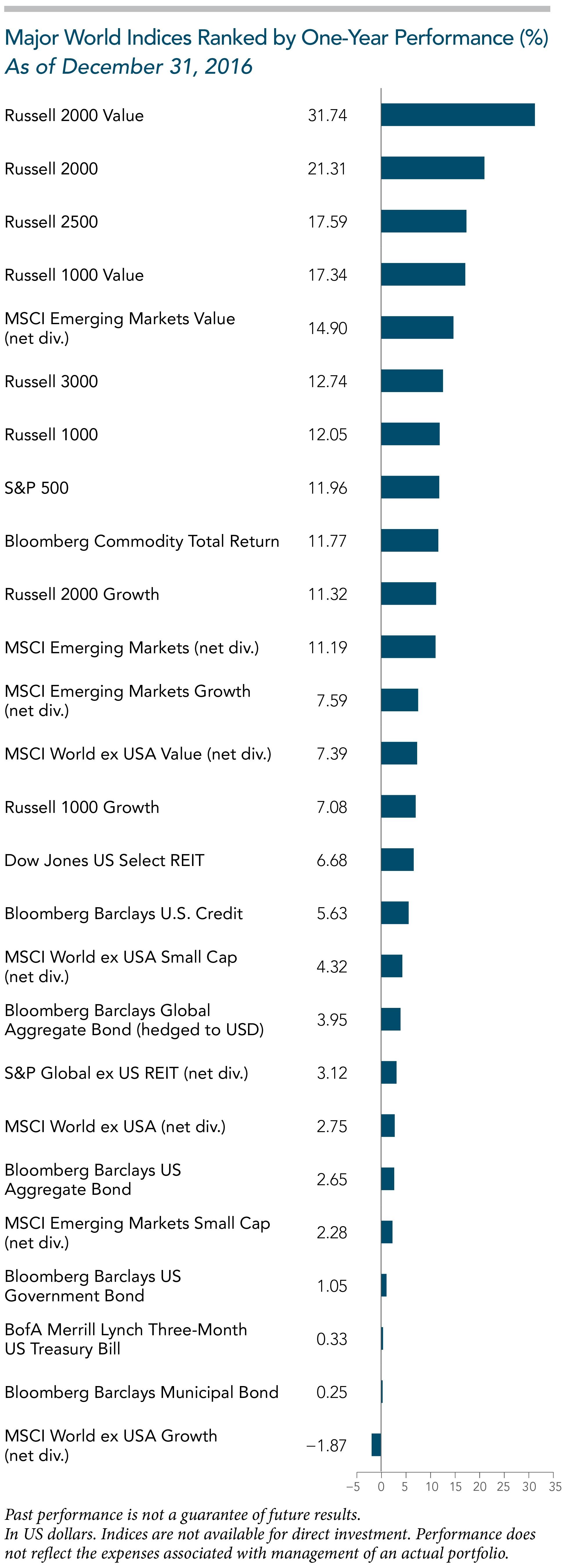 One Year World Indices 2016.jpg