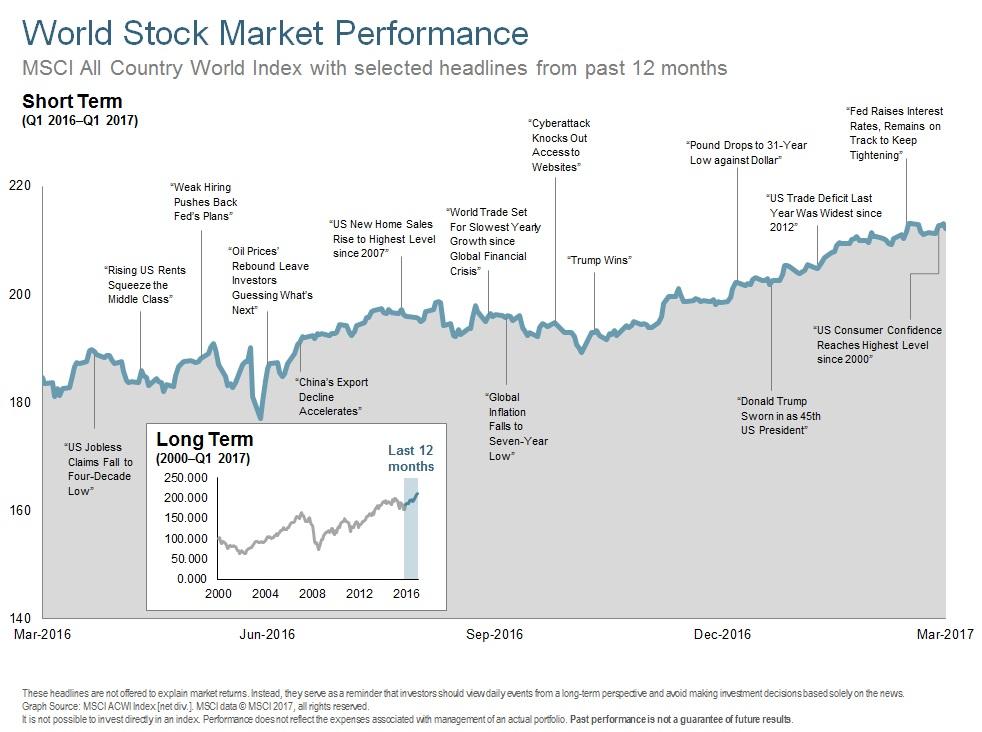 Q117 World Stock Performance - Short Term.jpg