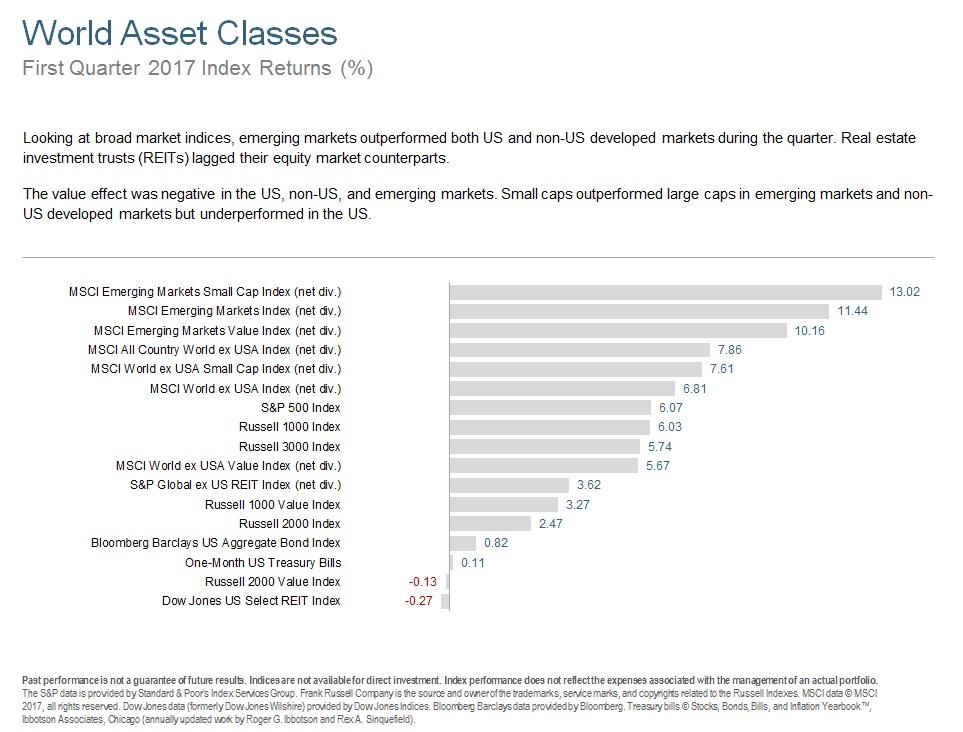 Q117 World Asset Classes.jpg