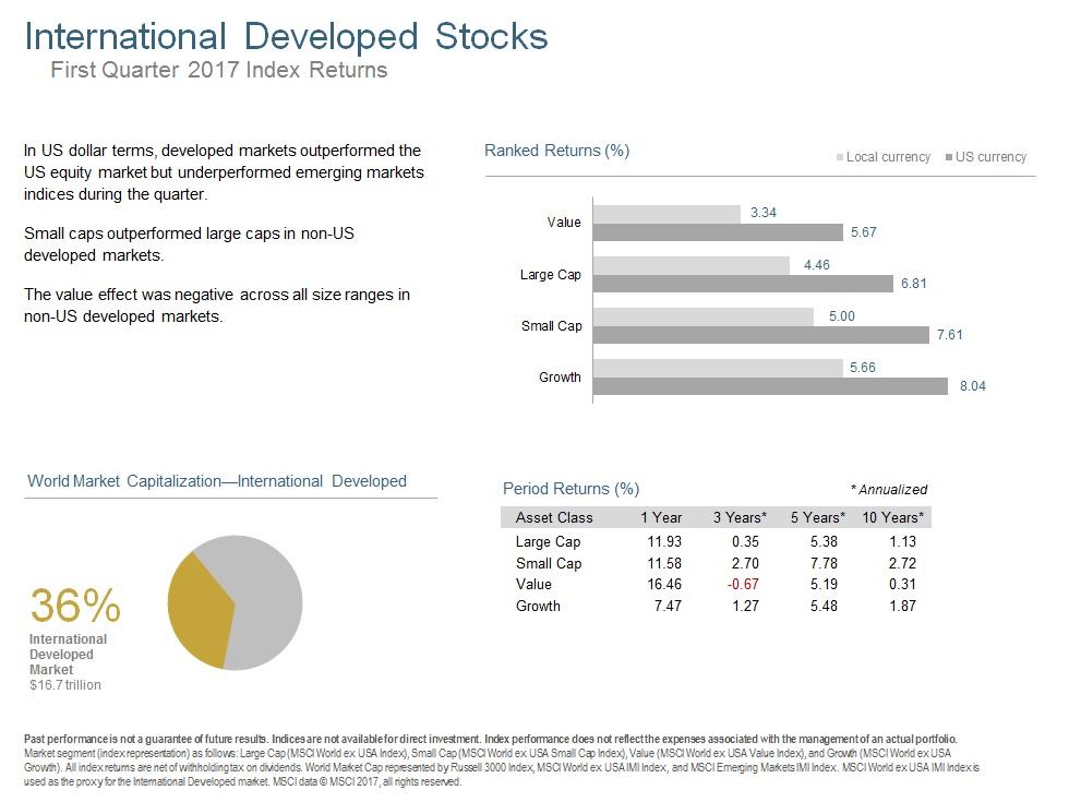 Q117 International Developed Stocks.jpg