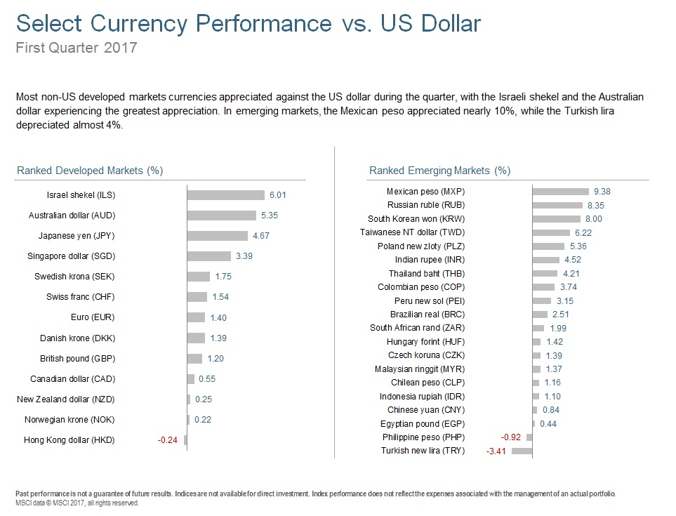 Q117 Select Currency Performance.jpg