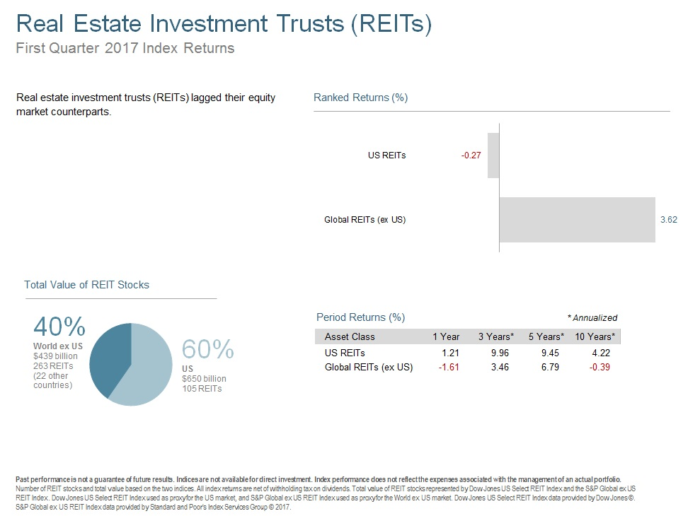 Q117 Real Estate Investment Trusts.jpg