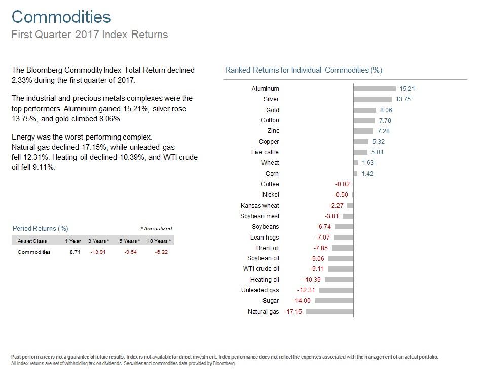 Q117 Commodities.jpg