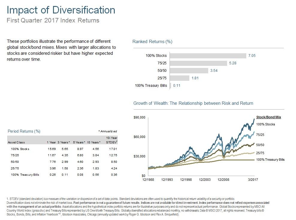 Q117 Impact of Diversification.jpg