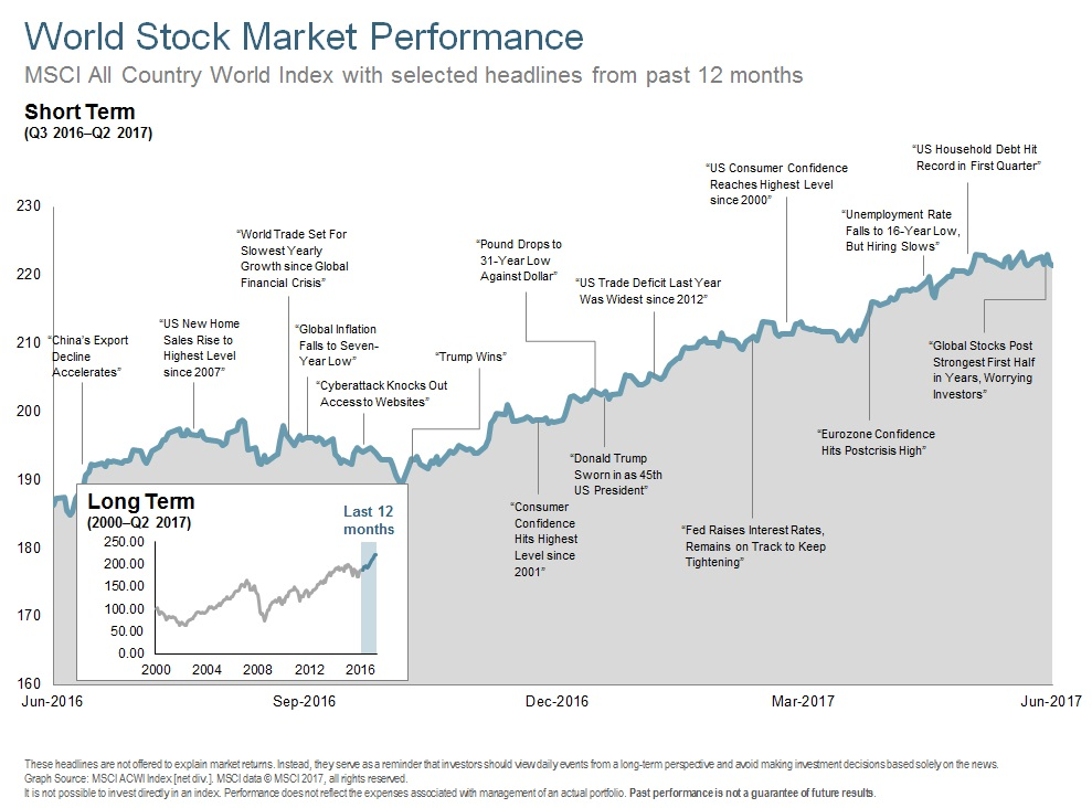 Q217 World Stock Market Performance.jpg