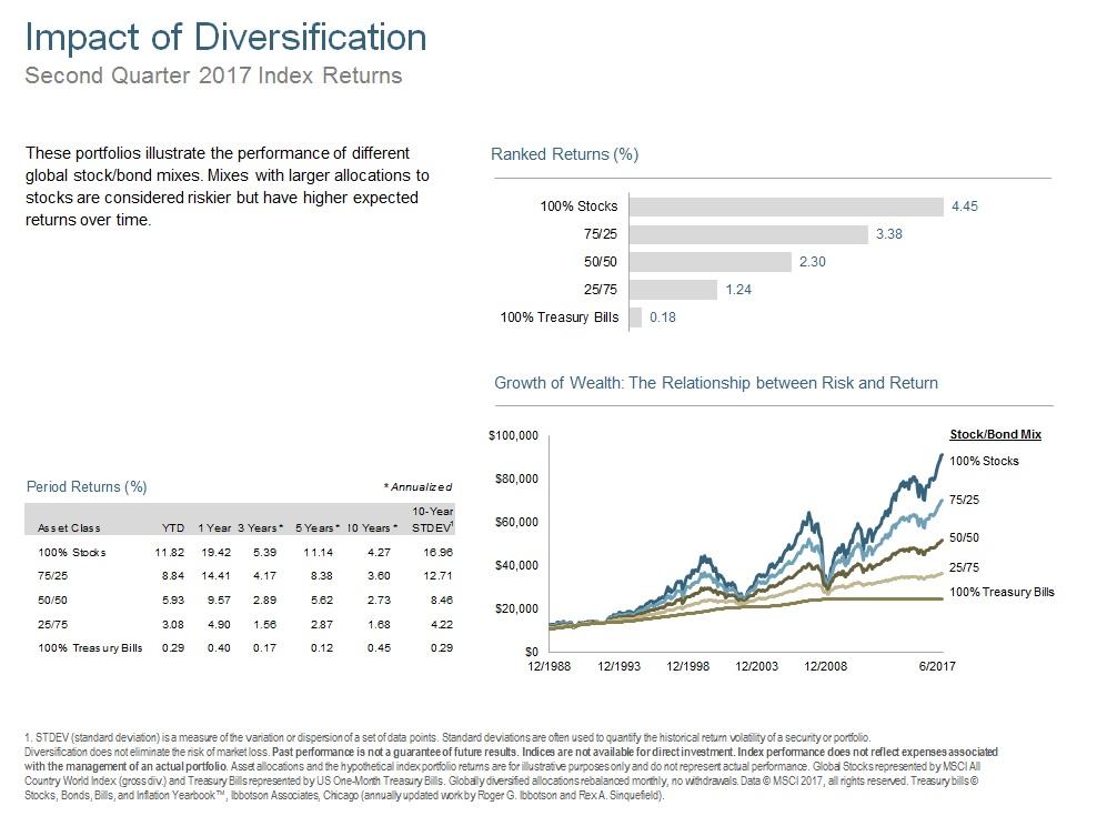 Q217 Impact of Diversification.jpg