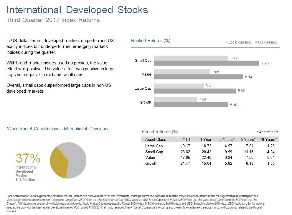 Q317 International Developed Stocks.jpg