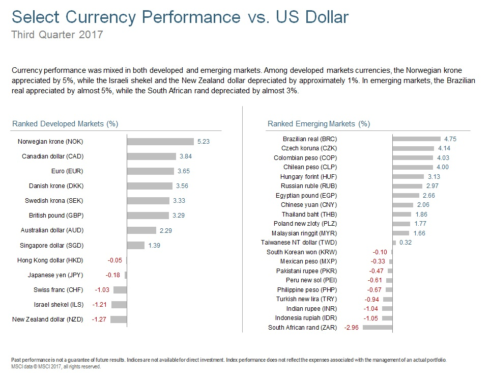 Q317 Select Currency Performance.jpg