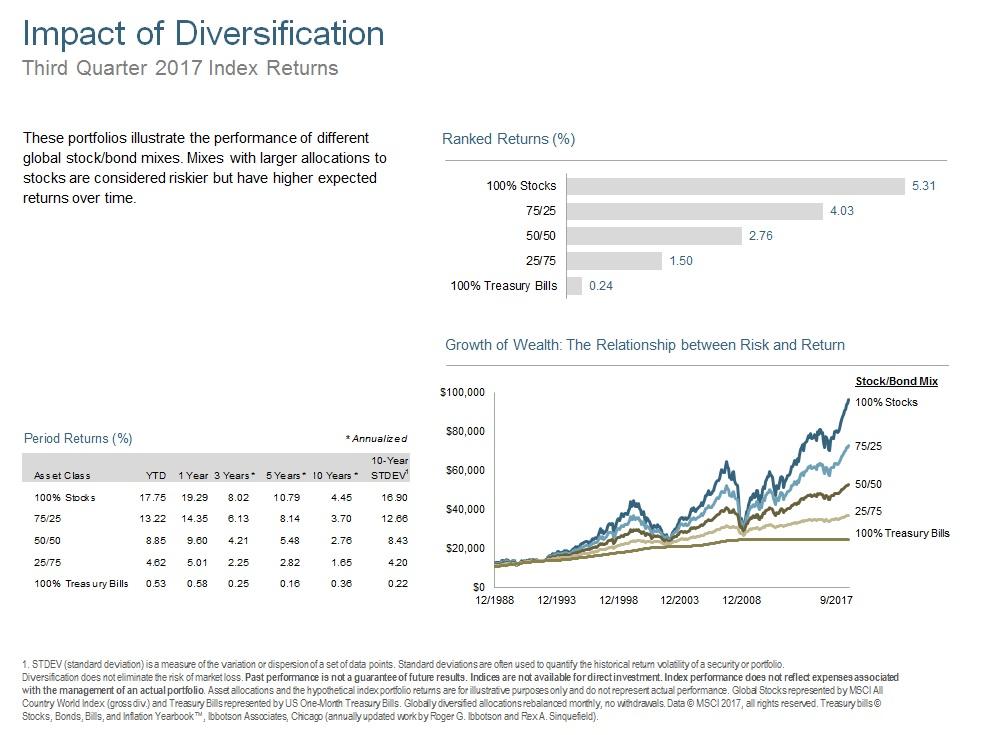 Q317 Impact of Diversification.jpg