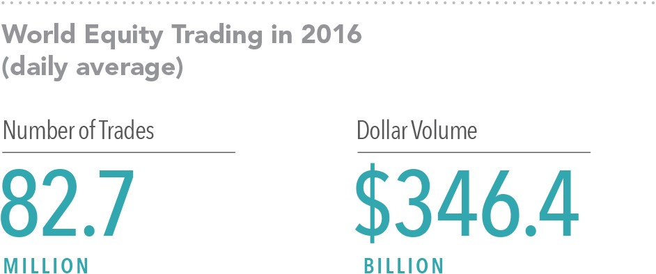 Source: World Federation of Exchanges members, affiliates, correspondents, and non-members. Trade data from the global electronic order book. Daily averages were computed using year-to-date totals as of December 31,2016, divided by 250 as an approximate number of annual trading days.