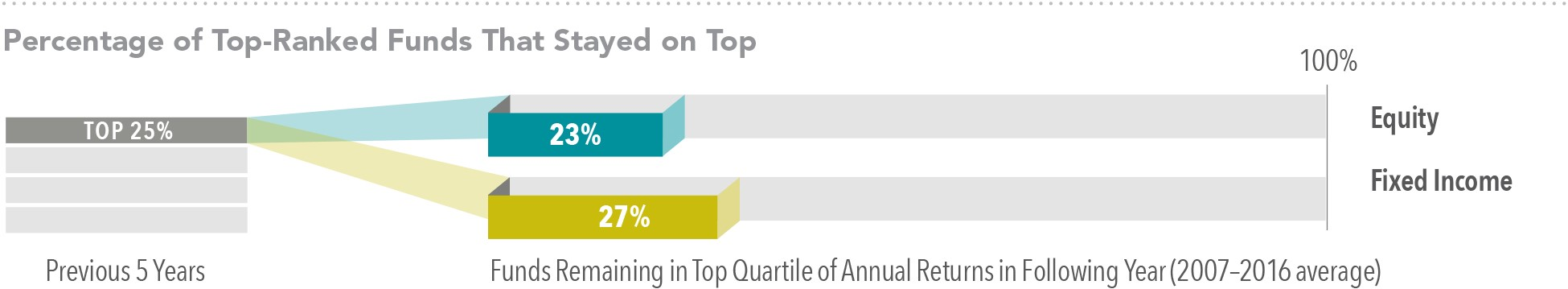 Source: *Mutual Fund Landscape 2017, Dimensional Fund Advisors. See Appendix[2] for important details on the study. Past performance is no guarantee of future results.
