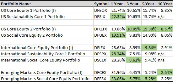 As of 11/30/2017.Performance data represents past performance. Past performance is no guarantee of future results, and current performance may be higher or lower than the performance displayed. The investment return and principal value of an investment will fluctuate such that an investor's shares, when redeemed, may be worth more or less than their original cost. Total returns include reinvestment of dividends and capital gains and are net of all fees and expenses.