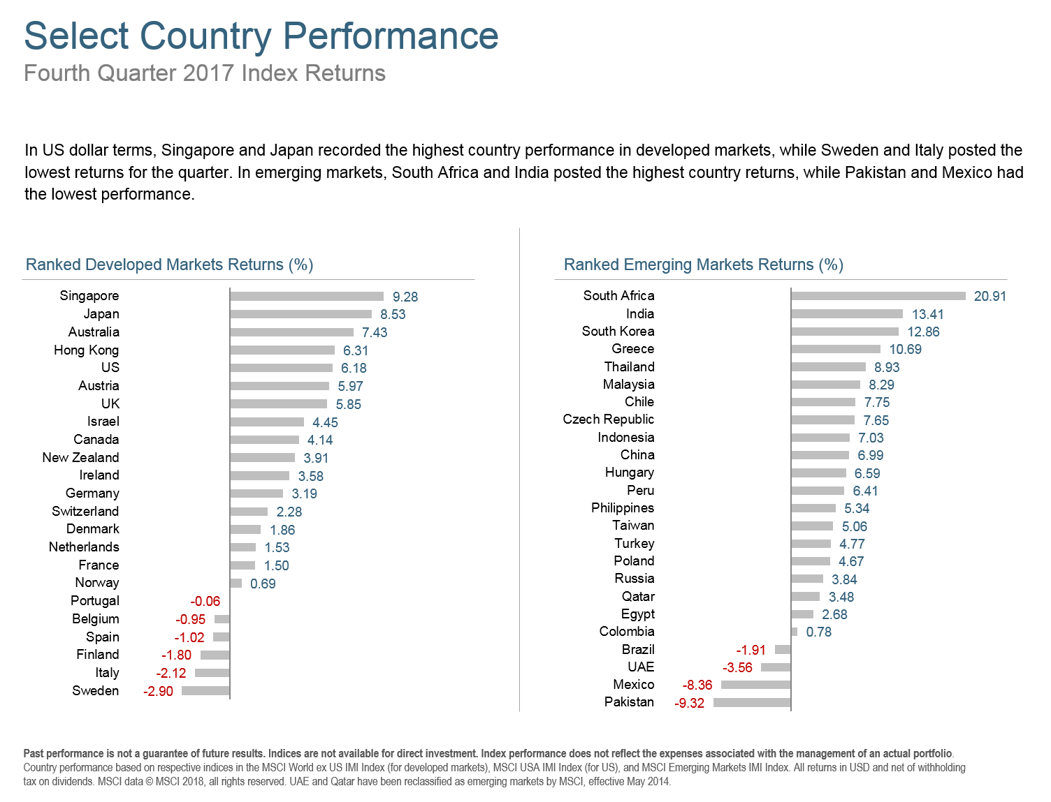 Q417 Select Country Performance.png