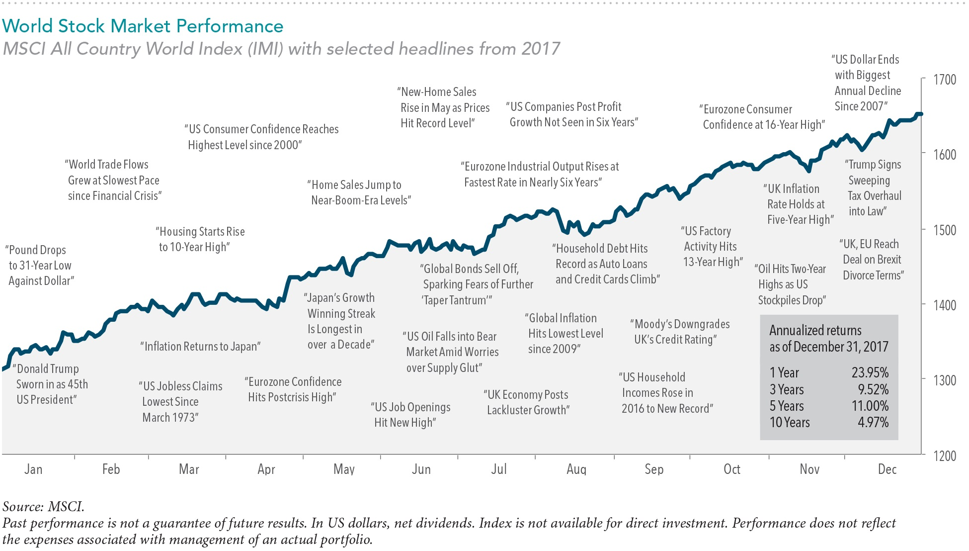 The chart above highlights some of the year's prominent headlines in the context of global stock market performance as measured by the MSCI All Country World Index-Investable Market Index (MSCI ACWI IMI). These headlines are not offered to explain market returns. Instead, they serve as a reminder that investors should view daily events from a long-term perspective and avoid making investment decisions based solely on the news.