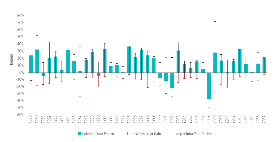 In US dollars. US Market is measured by the Russell 3000 Index. Largest Intra-Year Gain refers to the largest market increase from trough to peak during the year. Largest Intra-Year Decline refers to the largest market decrease from peak to trough during the year. Frank Russell Company is the source and owner of the trademarks, service marks, and copyrights related to the Russell Indexes.