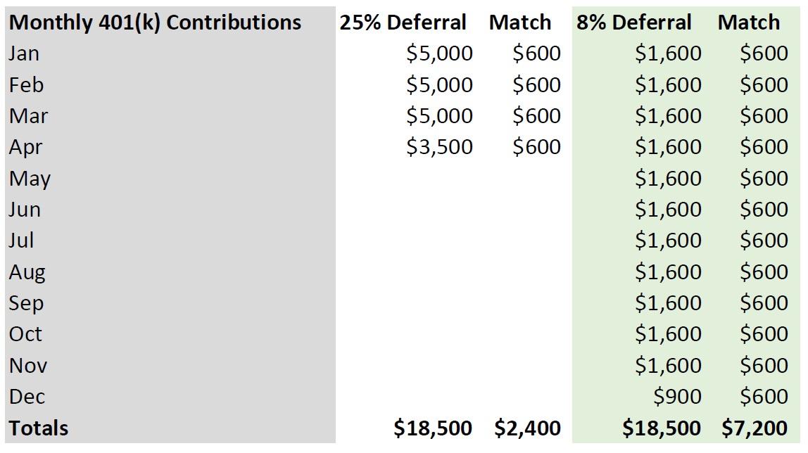 401k 25 vs 8 percent contributions.jpg