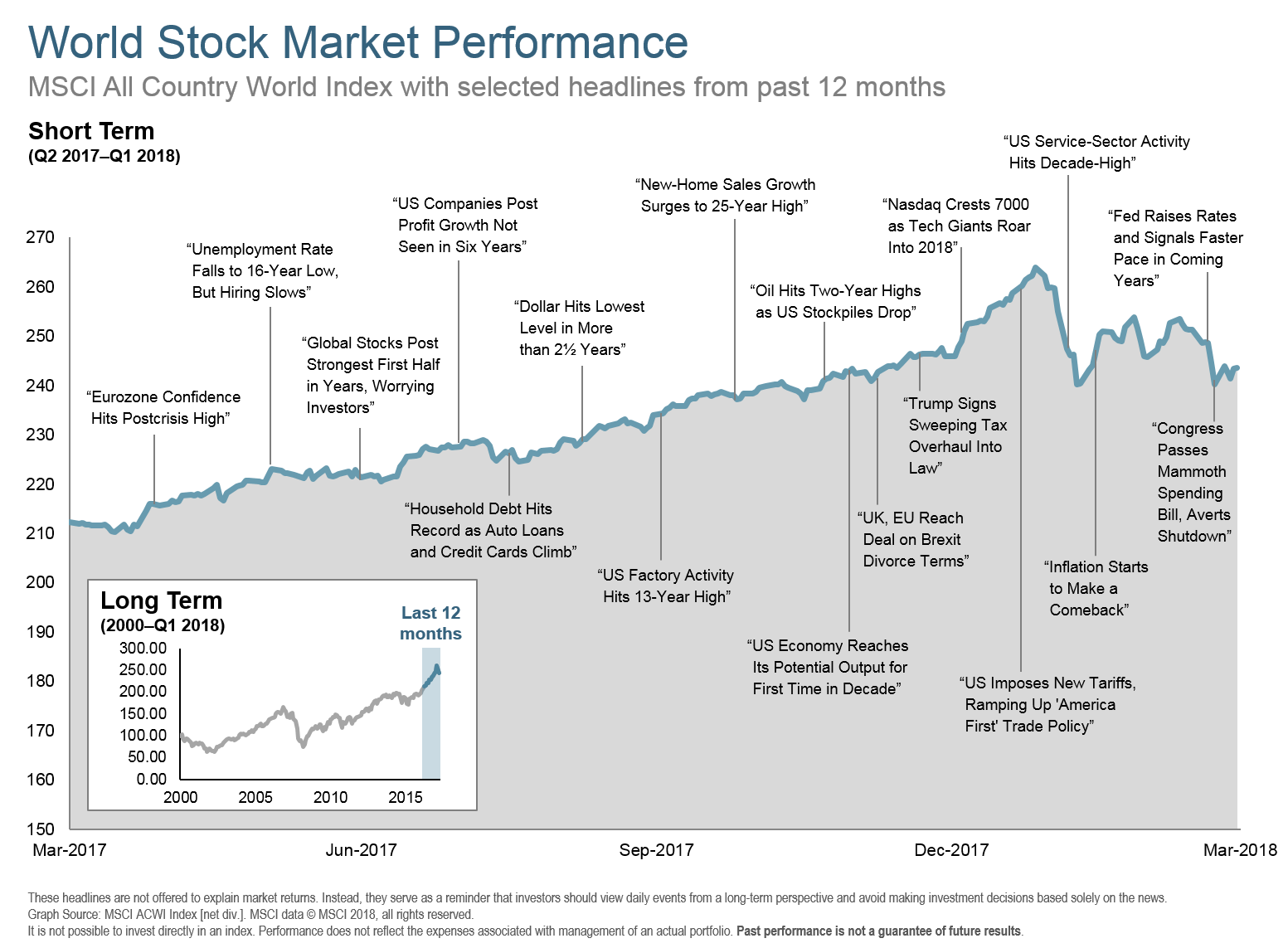 Q118 World Stock Market Performance Long Term.png