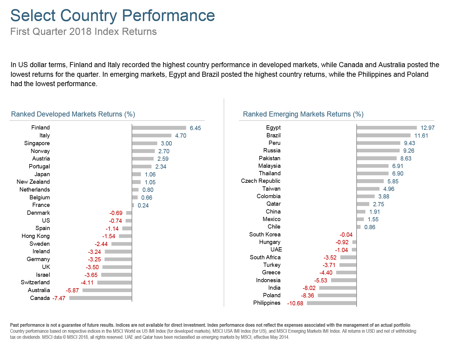 Q118 Select Country Performance.png