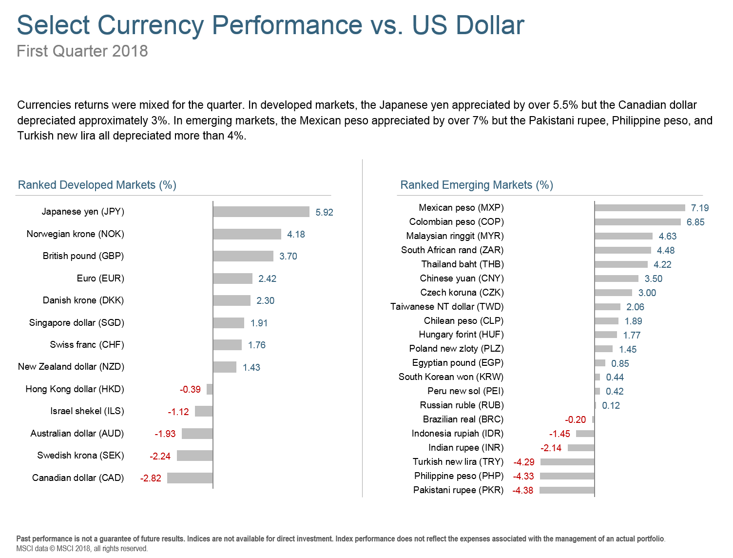 Q118 Select Currency Performance.png