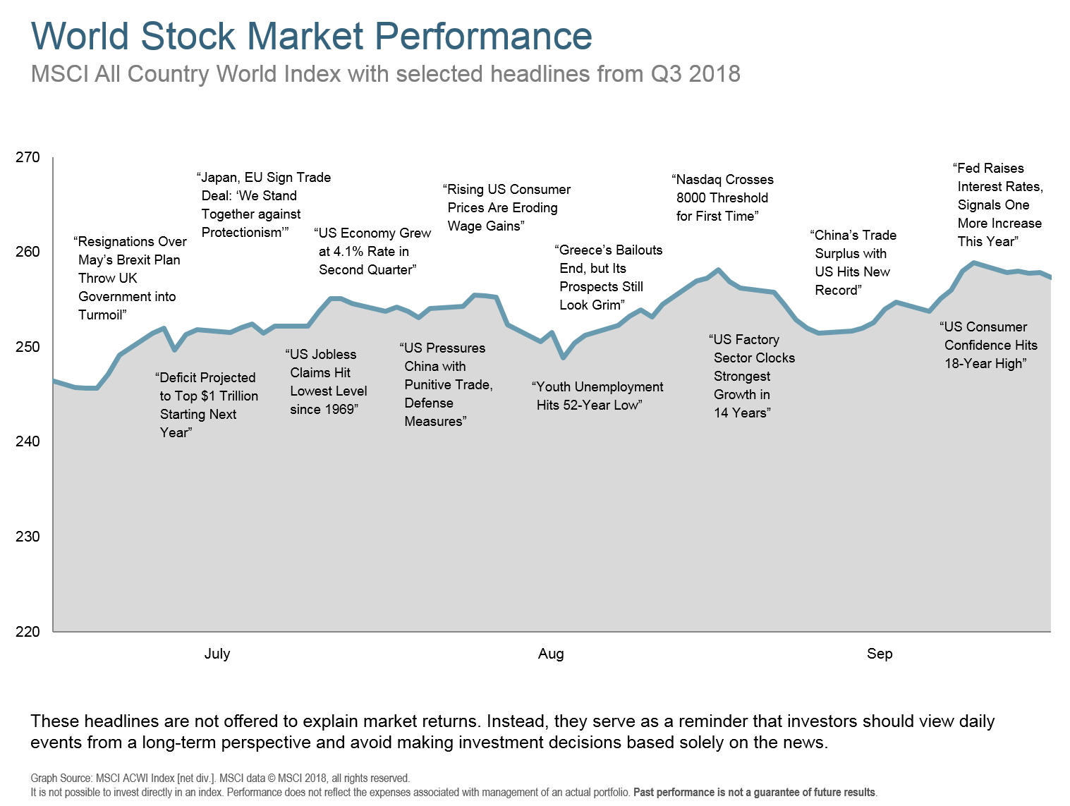 Q318 World Stock Market Performance.png
