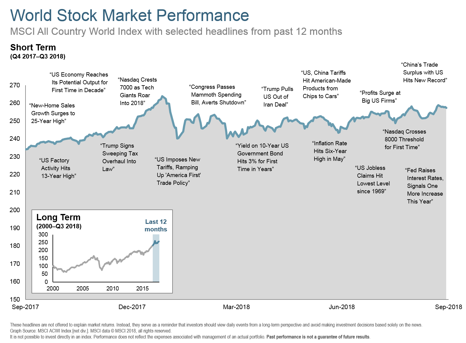 Q318 World Stock Market Performance 12 mo.png