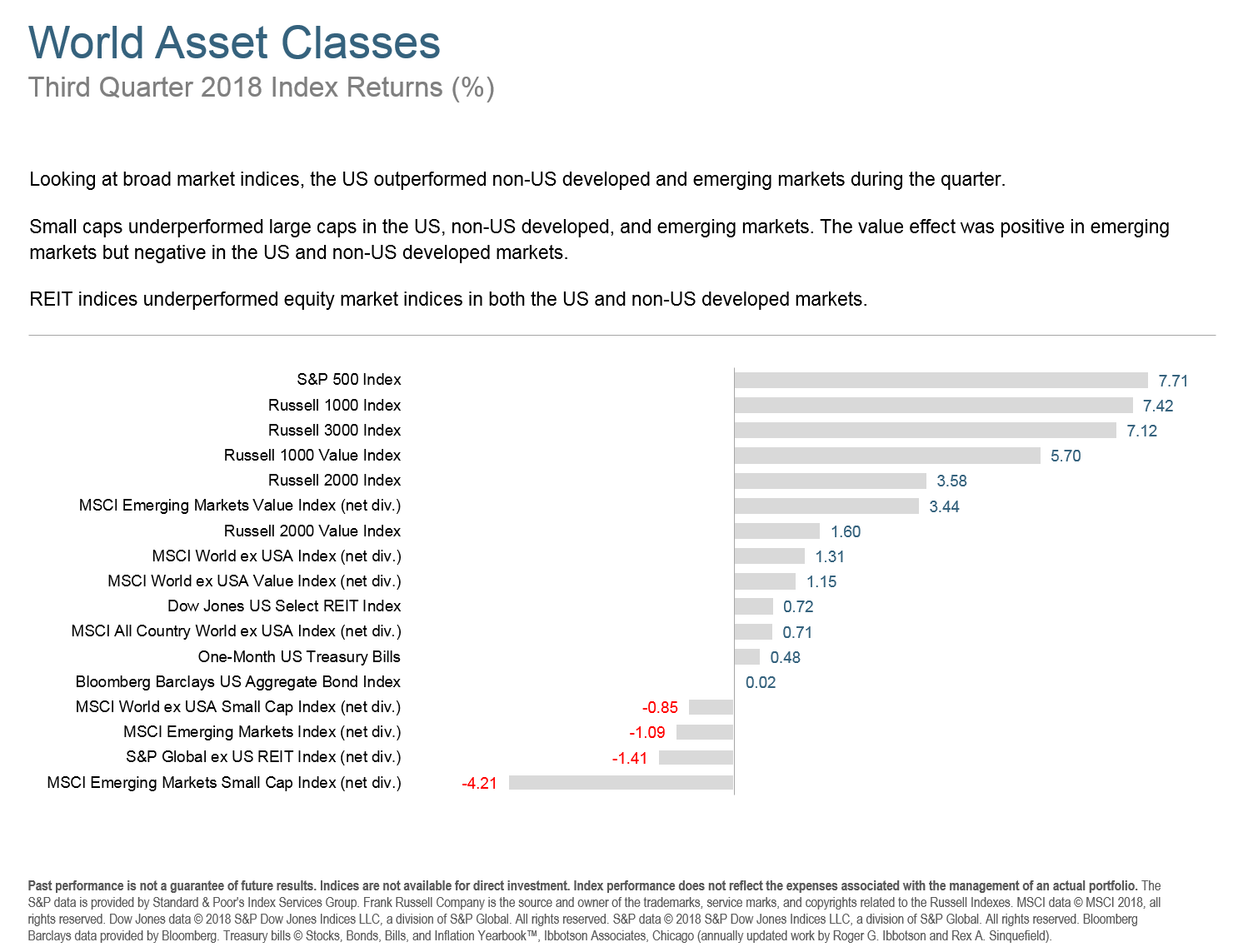 Q318 World Asset Classes.png