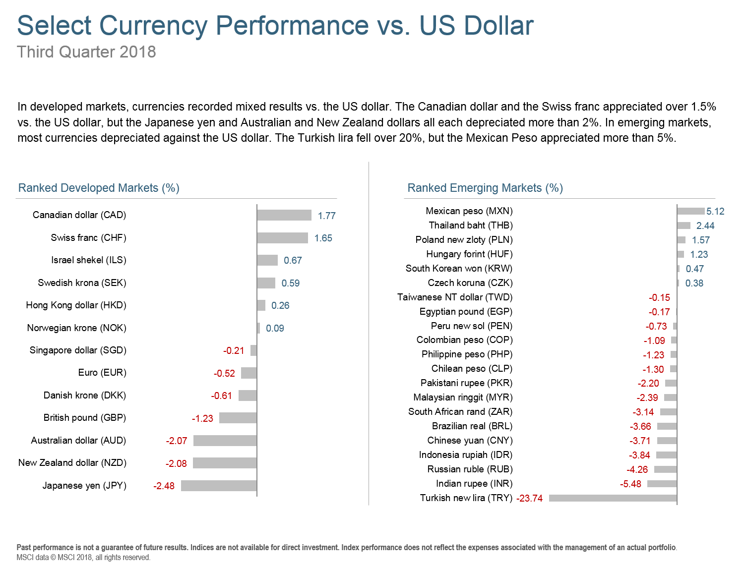 Q318 Select Currency Performance.png