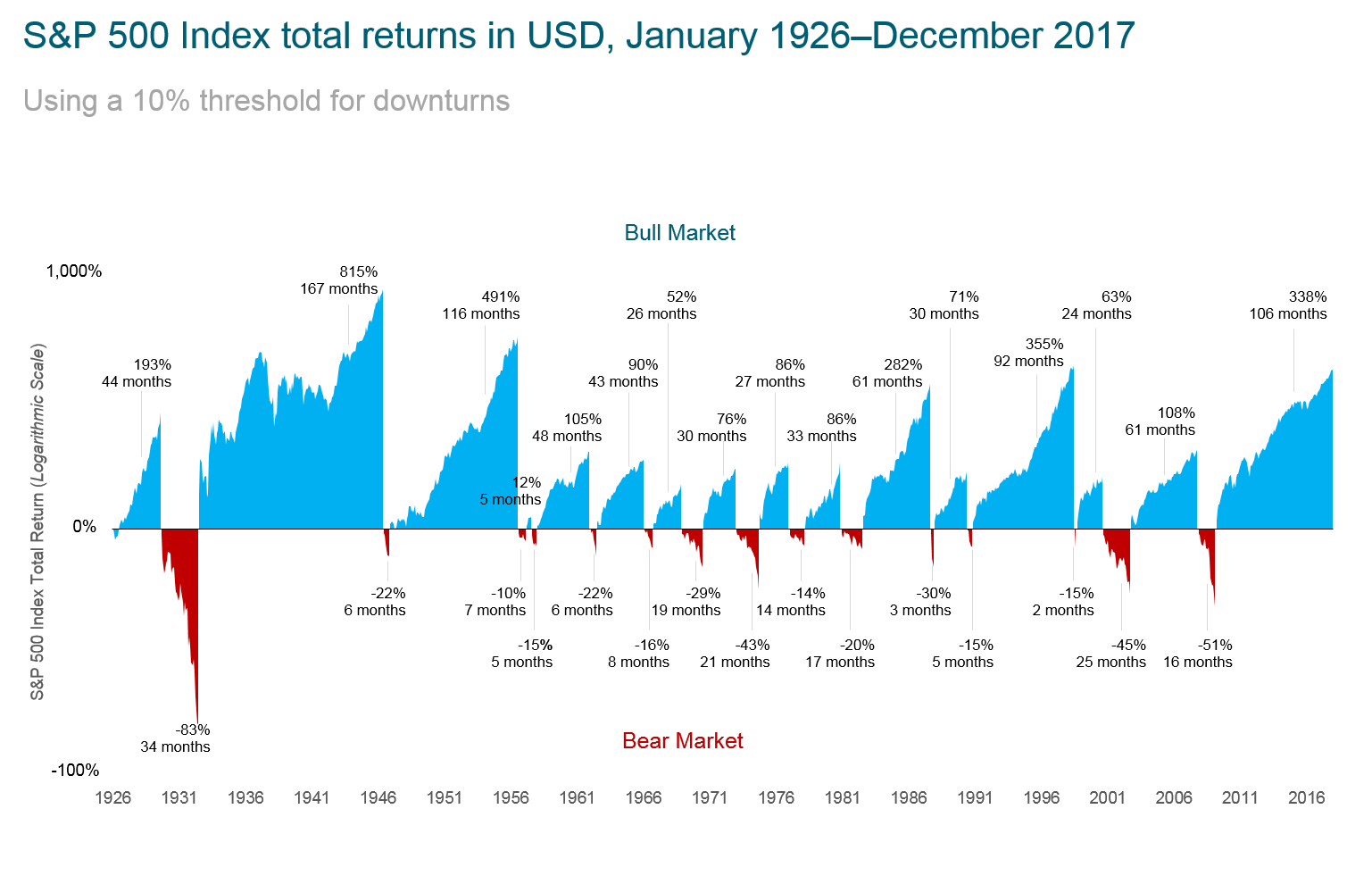 Exhibit 1.  A History of Market Ups and Downs.  Chart end date is 12/31/2017, the last trough to peak return of 338% represents the return through December 2017.  Bear markets are defined as downturns of 10% of greater from new index highs. Bull markets are subsequent rises following the bear market trough through the next new market high. The chart shows bear markets and bull markets, the number of months they lasted and the associated cumulative performance for each market period. Results for different time periods could differ from the results shown.