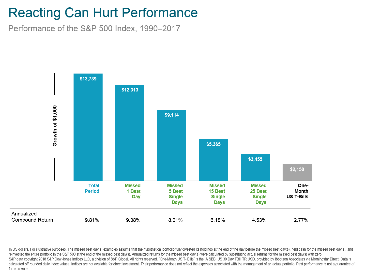 Missing only a few days of strong returns can drastically impact overall performance.