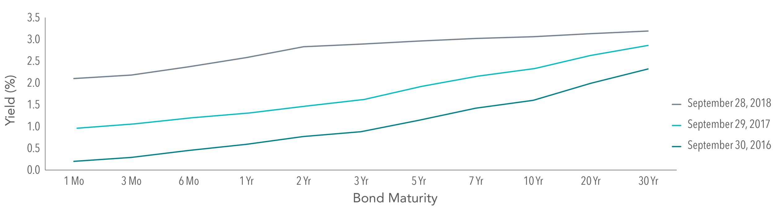 Exhibit 1.  The US Yield Curve Has Flattened in 2018  US Treasury yield curve data (monthly) obtained from US Department of the Treasury website. Past performance is no guarantee of future results.