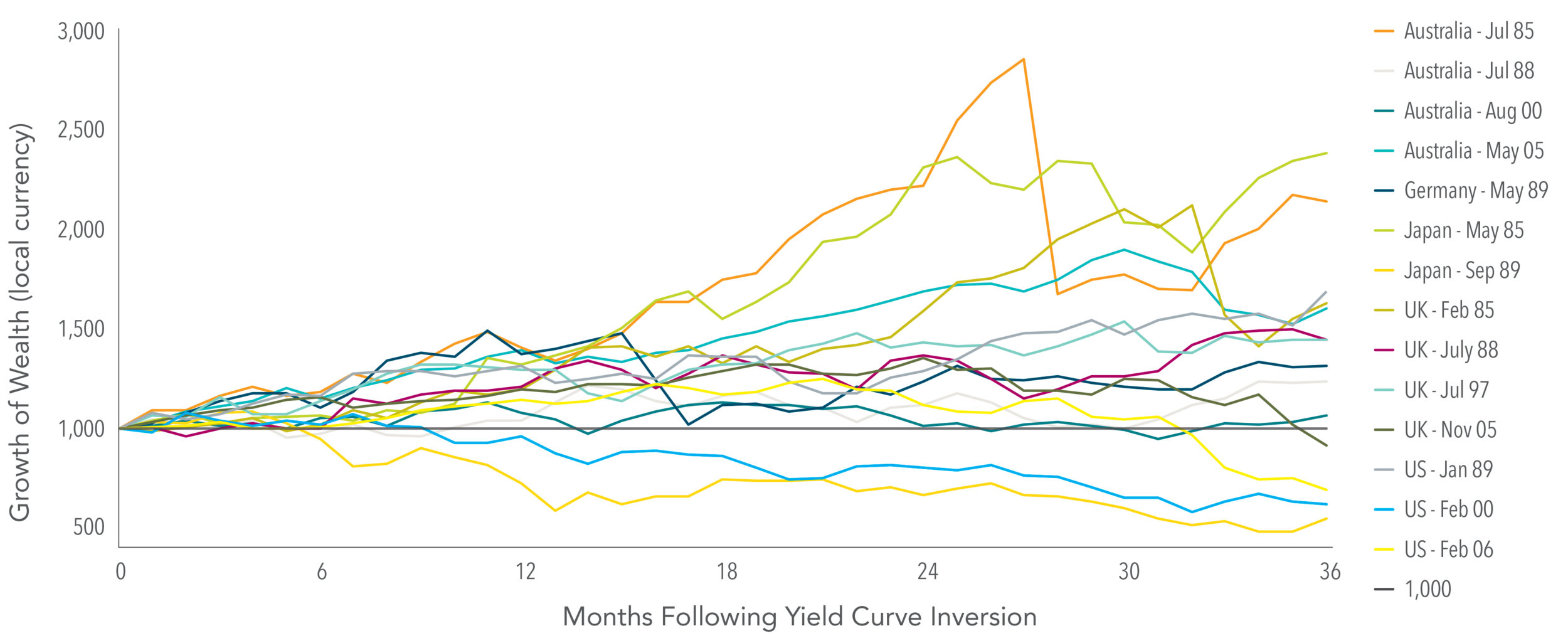 Exhibit 3.  Stock Market Performance in Selected Developed Countries Following a Yield Curve Inversion  Yield curve inversions based on 2-year and 10-year government bond yields for each country. Yields obtained from Reserve Bank of Australia, Bundesbank, Japanese Ministry of Finance, Bank of England, European Central Bank, and US Federal Reserve. Stock returns based on local currency MSCI indices. MSCI Australia Index (gross div., AUD), MSCI Germany Index (gross div., EUR), MSCI Japan Index (gross div., JPY), MSCI United Kingdom Index (gross div., GBP), MSCI USA Index (gross div., USD.) These countries were selected to represent the world's major developed country currencies. Indices are not available for direct investment. Their performance does not reflect the expenses associated with the management of an actual portfolio. MSCI data © MSCI 2018, all rights reserved. Past performance is no guarantee of future results.