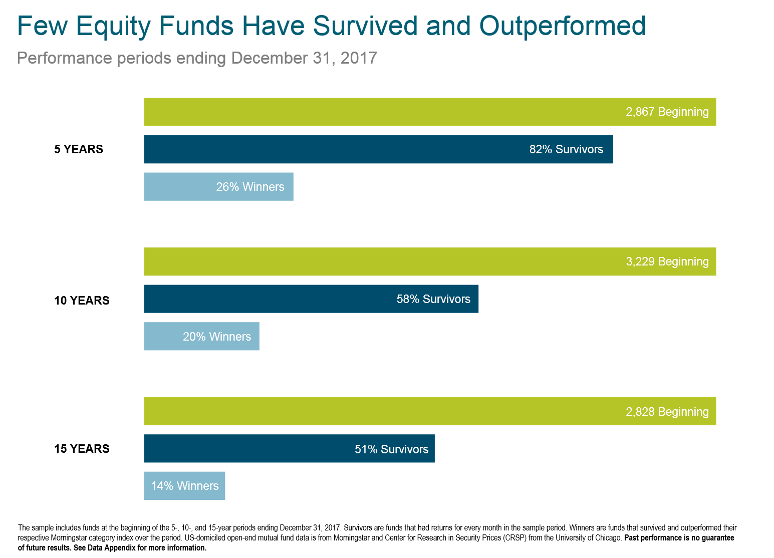 Exhibit 1.  The number of mutual funds that survive and beat their benchmarks are significantly less than random chance would suggest.