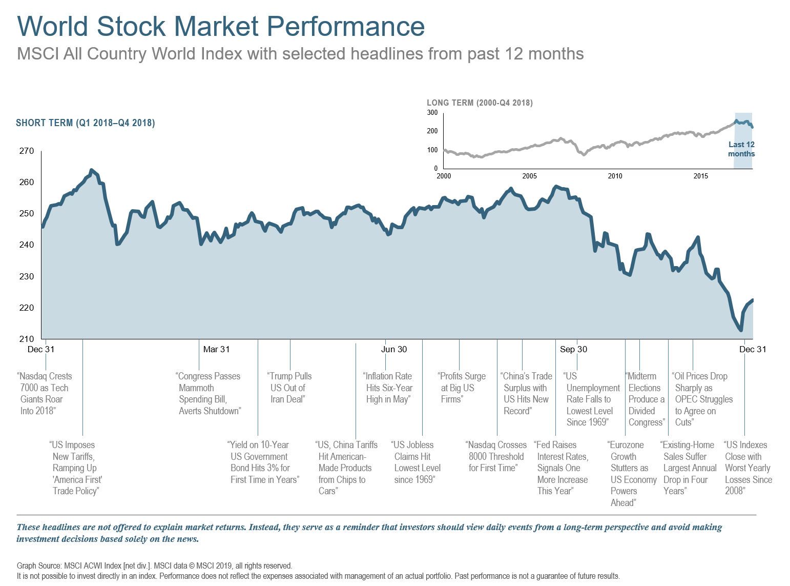 Q418 World Stock Market Performance 12 Mos.png