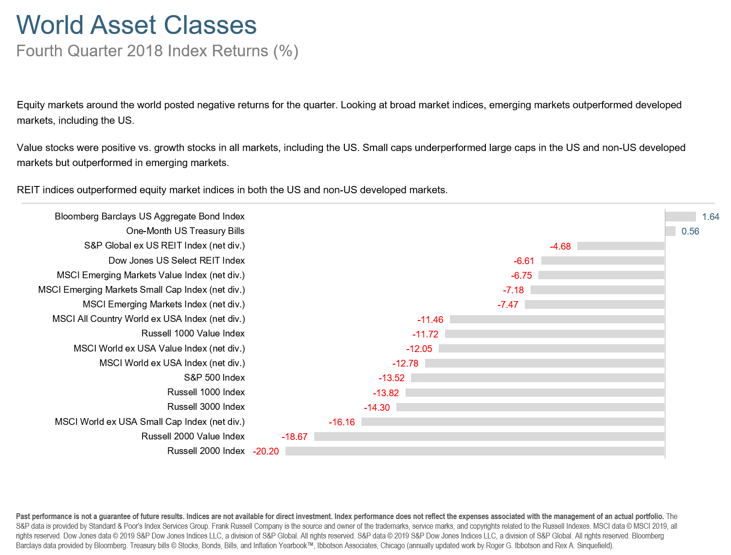 Q418 World Asset Classes.png