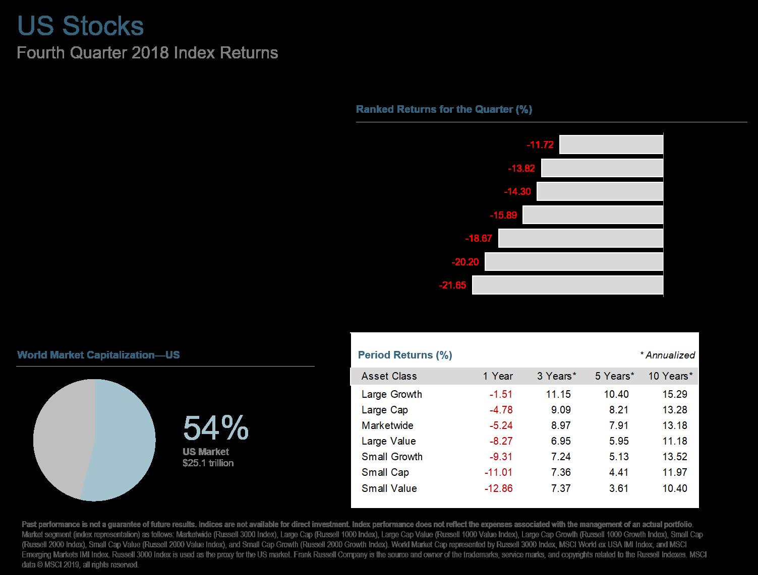 Q418 US Stocks.png