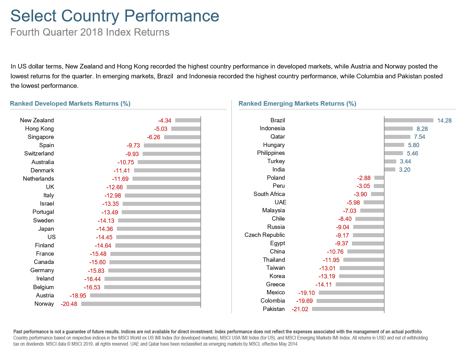 Q418 Select Country Performance.png