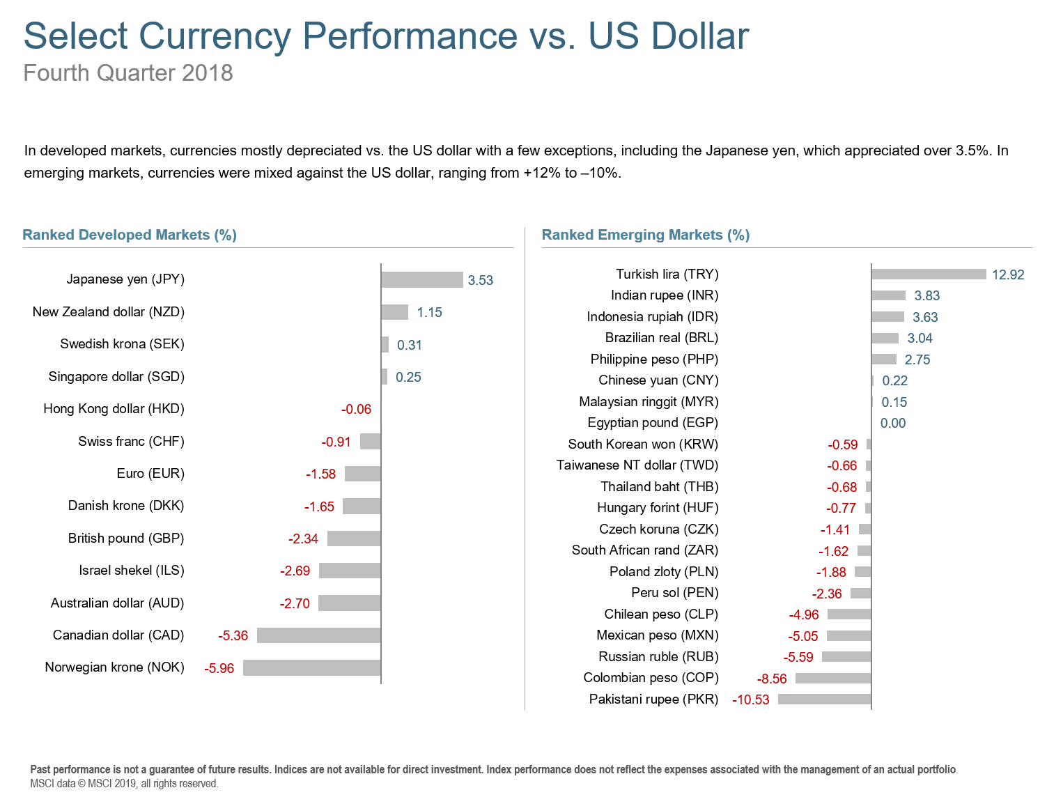 Q418 Select Currency Performance.png
