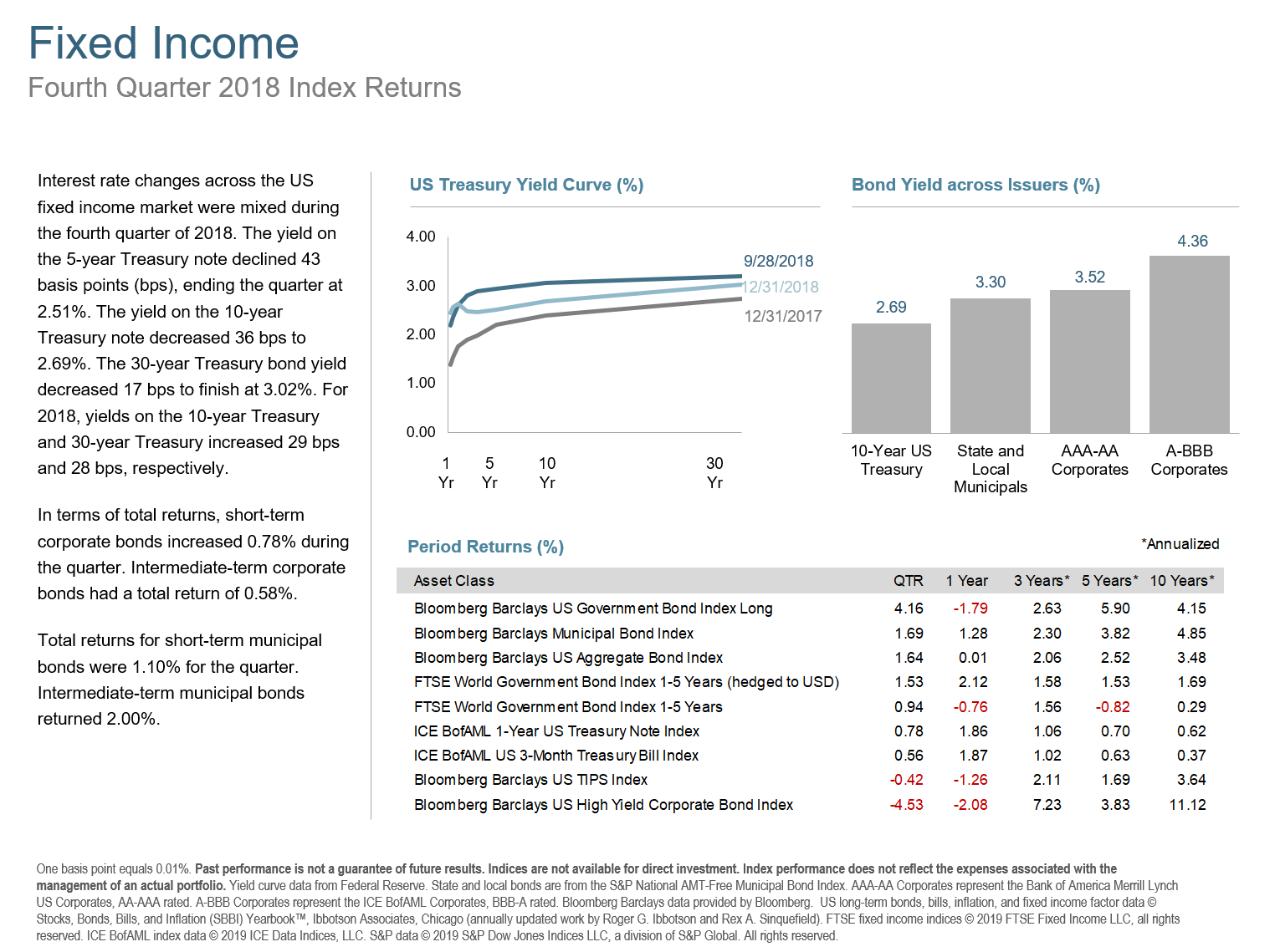 Q418 Fixed Income.png