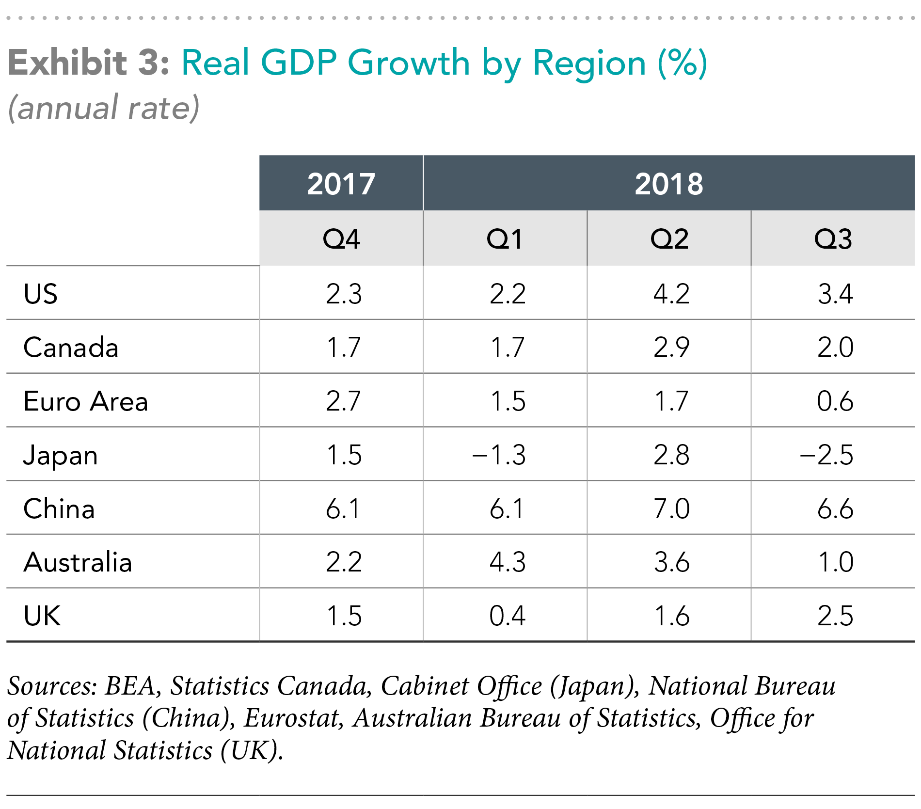 Real GDP 2018.png