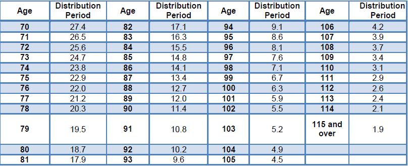 Exhibit 2.  IRS Uniform Life Expectancy Table