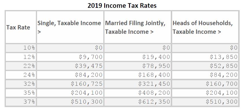 Exhibit 3.  2019 Tax Rates