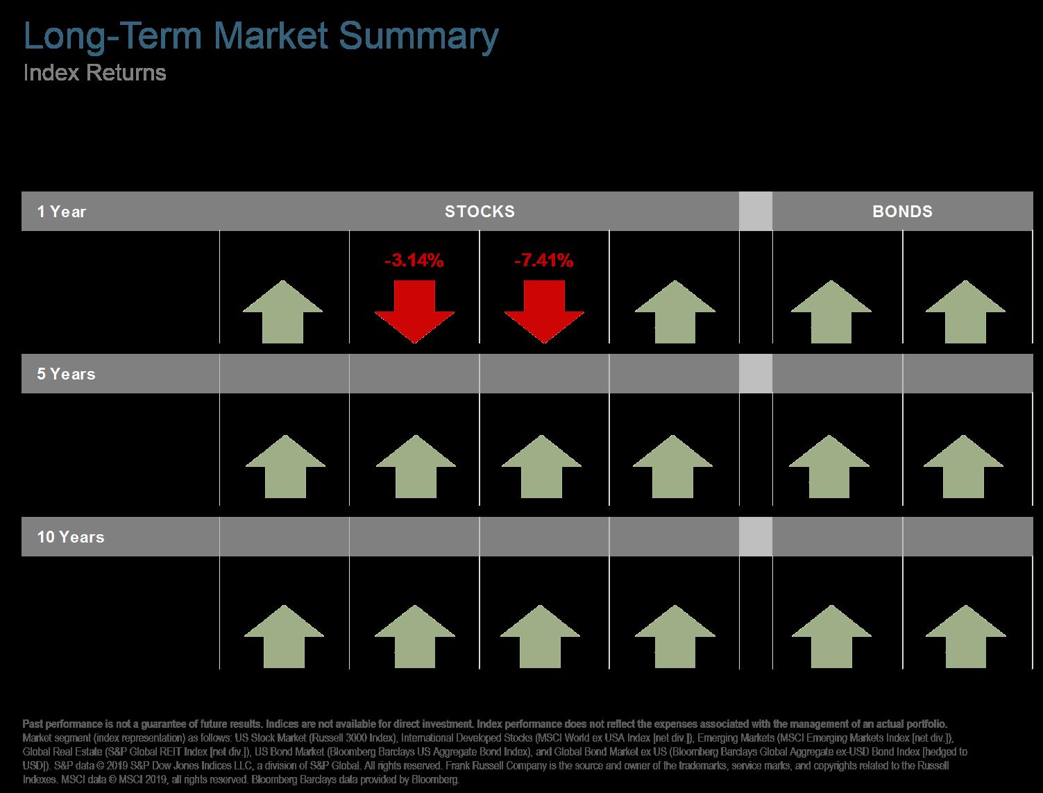 Q119 Long Term Market Summary.png