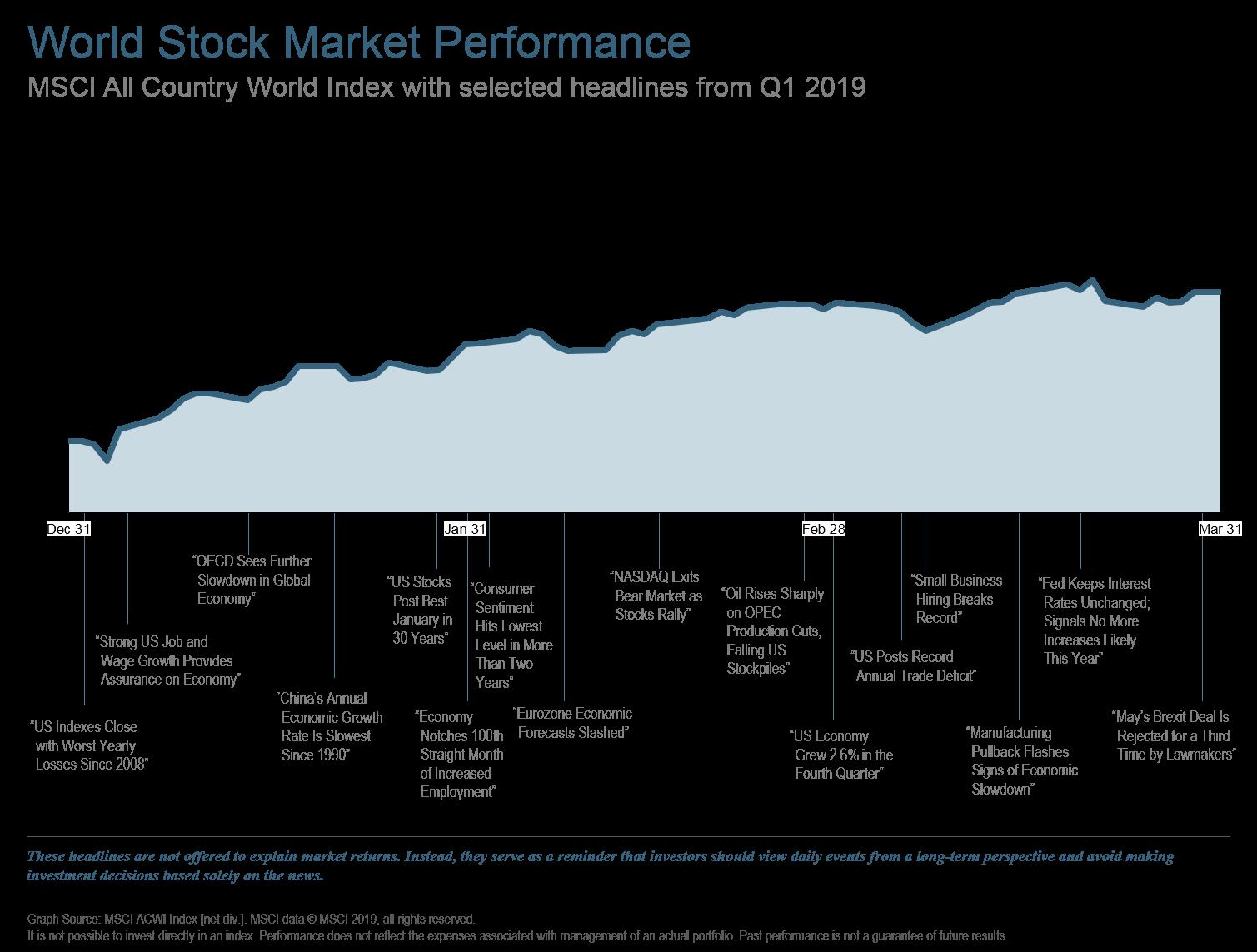 Q119 World Stock Market Performance.png