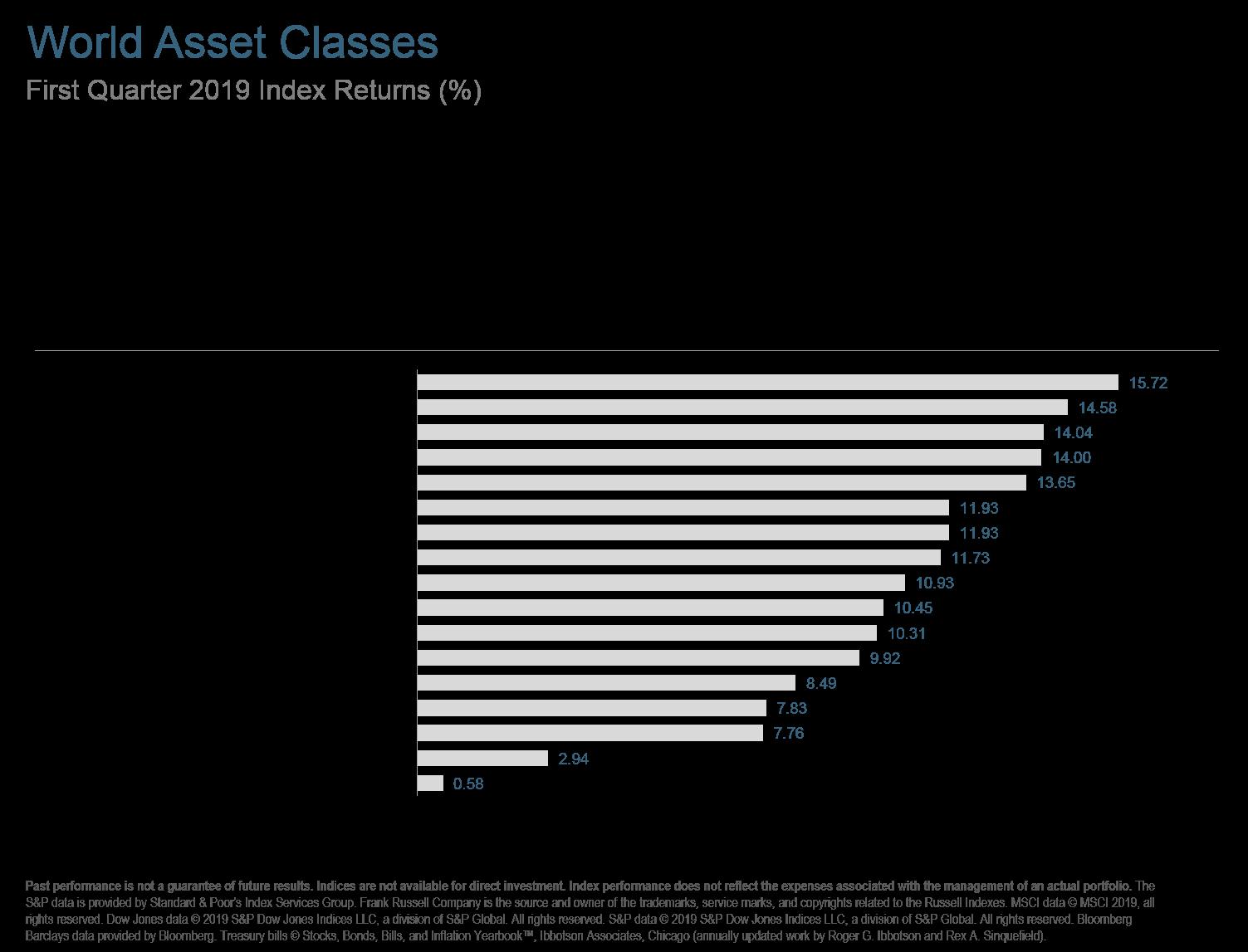 Q119 World Asset Classes.png