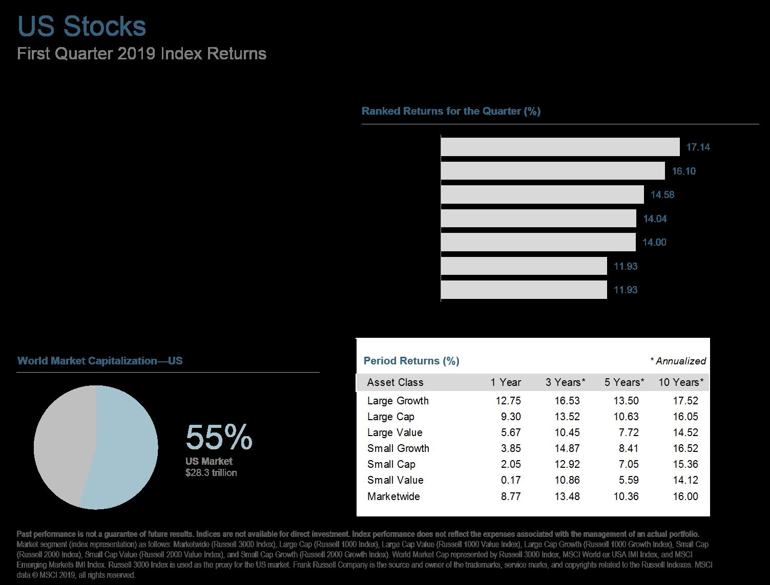 Q119 US Stocks.png