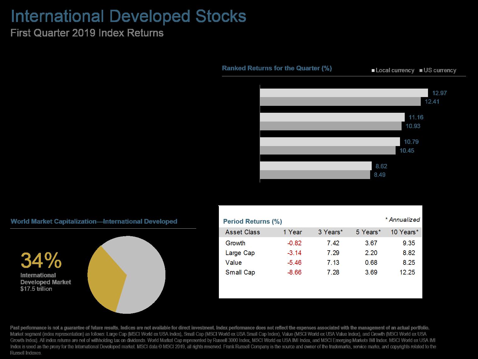 Q119 International Developed Stocks.png