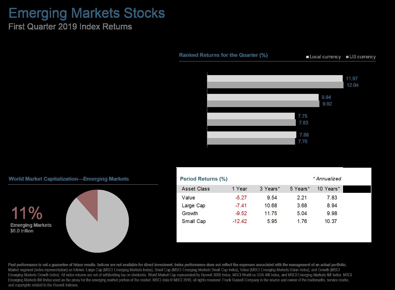 Q119 Emerging Markets Stocks.png