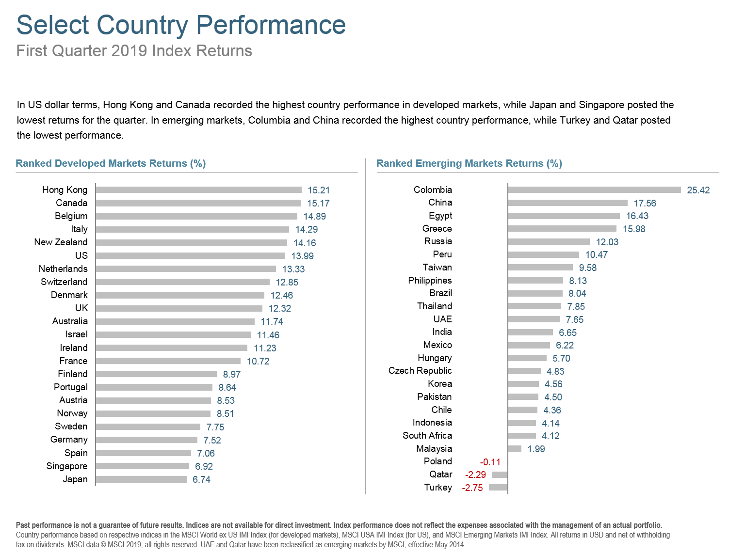 Q119 Select Country Performance.png