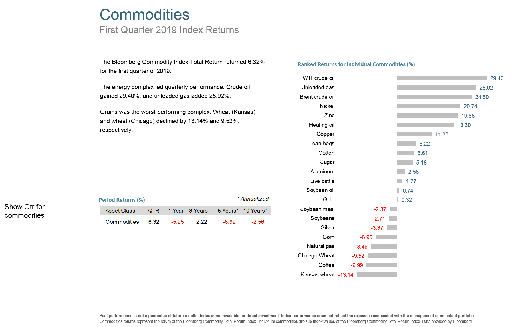 Q119 Commodities.png