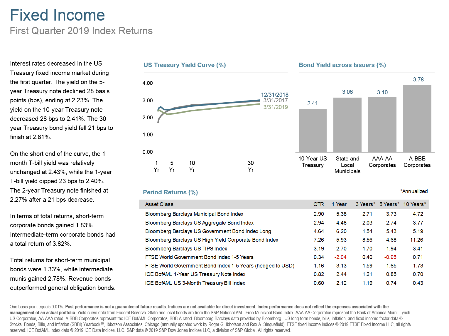 Q119 Fixed Income.png